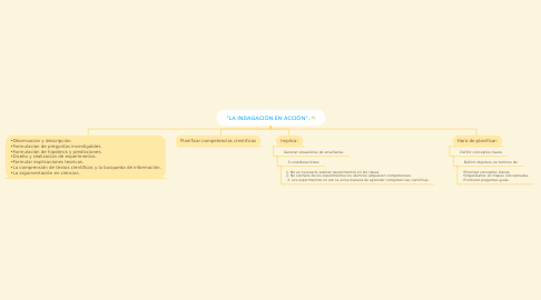 "Mind Map: ""LA INDAGACIÓN EN ACCIÓN""."