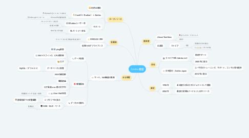 Mind Map: Zabbix概要