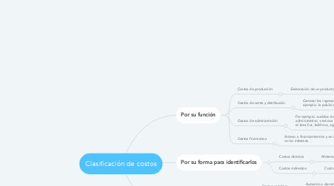 Mind Map: Clasificación de costos