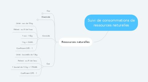 Mind Map: Suivi de consommations de ressources naturelles