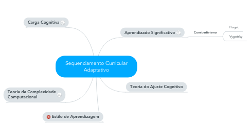 Mind Map: Sequenciamento Curricular Adaptativo