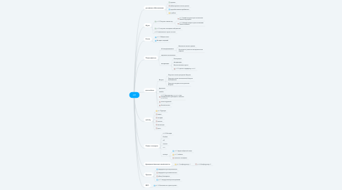Mind Map: API