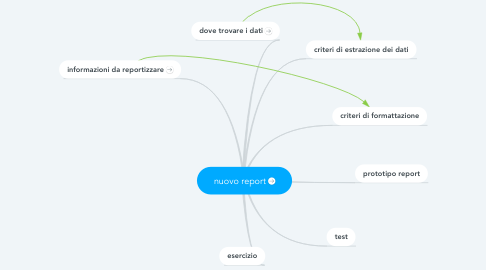 Mind Map: nuovo report
