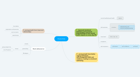 Mind Map: Outcomes