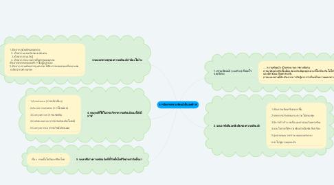 Mind Map: การจัดการความขัดแย้งในองค์การ