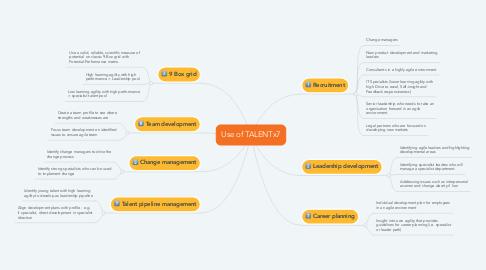 Mind Map: Use of TALENTx7
