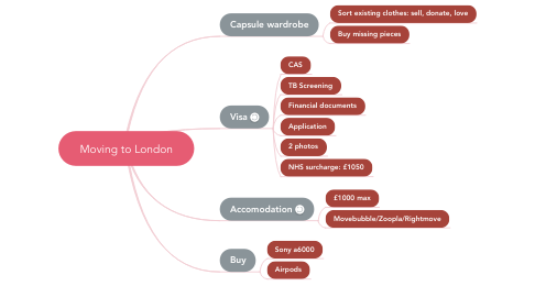 Mind Map: Moving to London