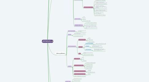 Mind Map: Индивидуальная КАРТА СНА ребенка