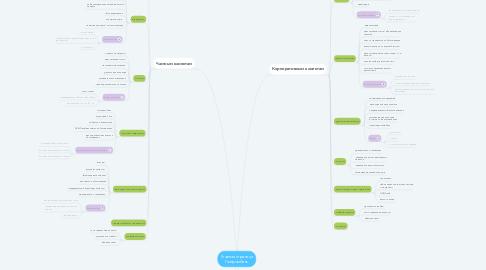 Mind Map: Главная страница Газпромбанк
