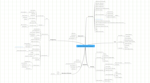 Mind Map: New Media & Global Business Development