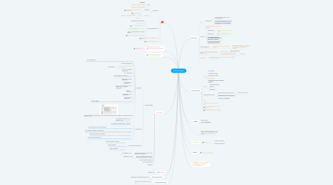 Mind Map: Автоматизации