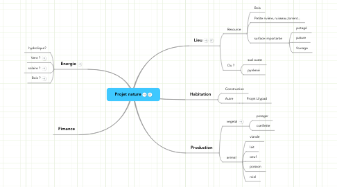 Mind Map: Projet nature