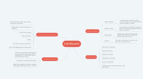Mind Map: Cult Research