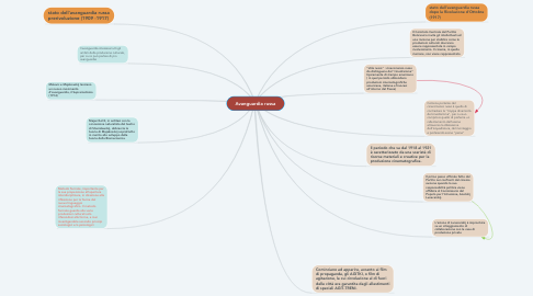 Mind Map: Avanguardia russa