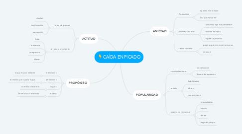 Mind Map: CAÍDA EN PICADO