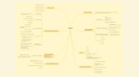Mind Map: Cancer