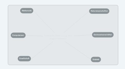 Mind Map: Scientific Reasoning and Argumentation