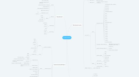 Mind Map: Супер-память