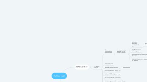 Mind Map: TOFEL TEST