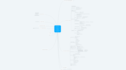 Mind Map: CHAT @ TUDublin Collaboration  Assistive Technology Passport -  Living Life to the Full with Assistive Technology  Technology for living  Launch of Sight&Sound sponsorship  16th 18 October