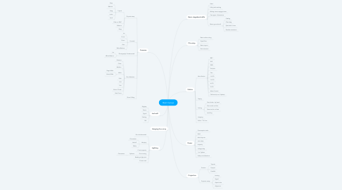 Mind Map: Boot Camps