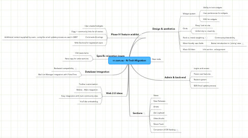 Mind Map: rr.com.au - N-Tech Migration