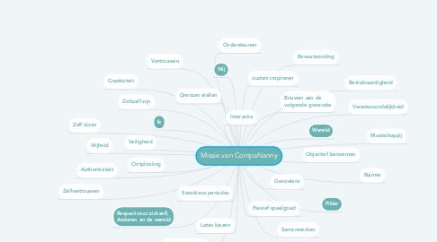 Mind Map: Missie van CompaNanny