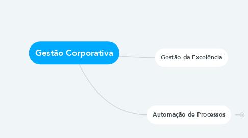Mind Map: Gestão Corporativa
