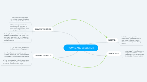 Mind Map: NOMAD AND SEDENTARY