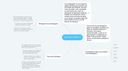 Mind Map: LIXO ELETRÔNICO