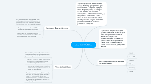 Mind Map: PDC