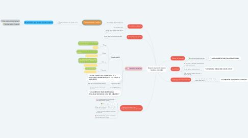Mind Map: Solución de conflictos con modelos mentales