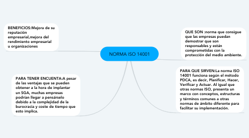 Mind Map: NORMA ISO 14001