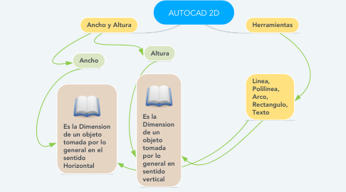 Mind Map: AUTOCAD 2D