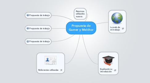 Mind Map: Propuesta deGumer y Melchor