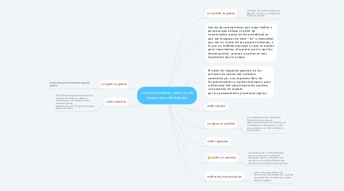 Mind Map: comportamiento asertivo en situaciones de trabajo