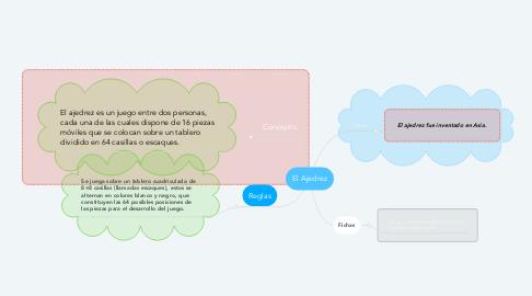 Mind Map: El Ajedrez