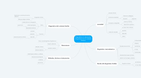 Mind Map: Diagnóstico en educación: diagnóstico en el contexto familiar
