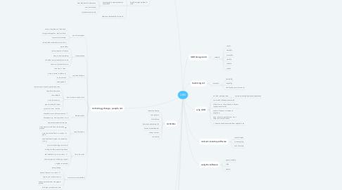 Mind Map: UXD