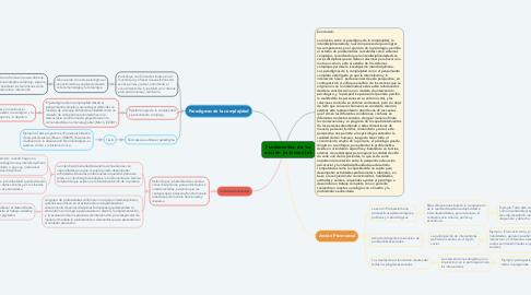Mind Map: Coordinación intra e intermuscular