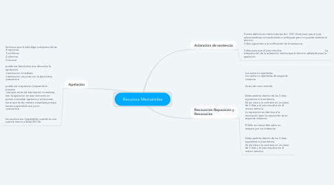 Mind Map: Recursos Mercantiles