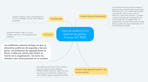 Mind Map: Tipos de auditoría a los sistemas de gestión  (Fuente: ISO 9000)