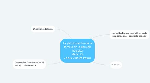 Mind Map: La participación de la familia en la escuela inclusiva  Meta 3.2  Jesús Vidales Pasos