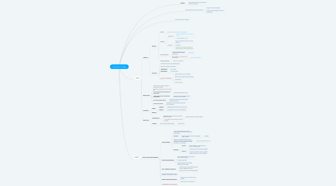 Mind Map: ÁRVORE DO CRIME