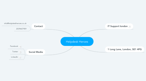 Mind Map: Helpdesk Heroes