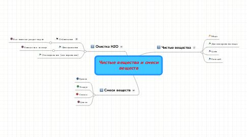 Mind Map: Чистые вещества и смеси веществ