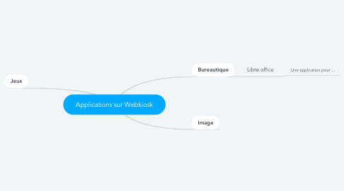 Mind Map: Applications sur Webkiosk