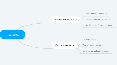 Mind Map: Insurance