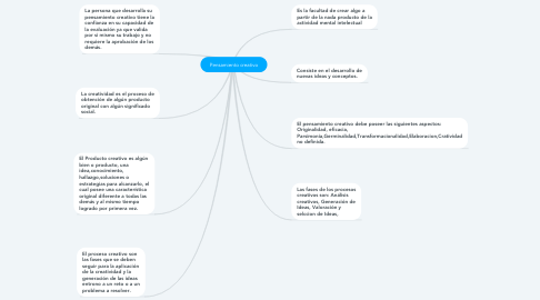 Mind Map: Pensamiento creativo