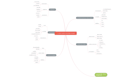 Mind Map: การจัดการองค์การและทรัพยากรมนุษย์